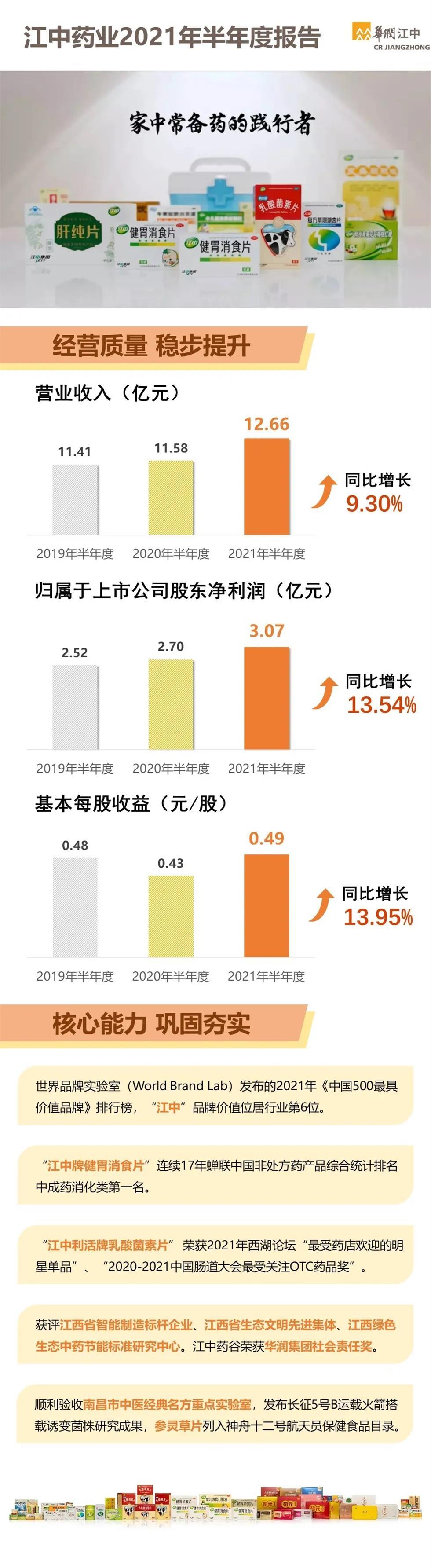 【一图看懂】江中药业发布2021年半年度报告.jpg